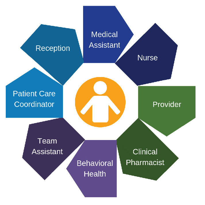 team based care model
